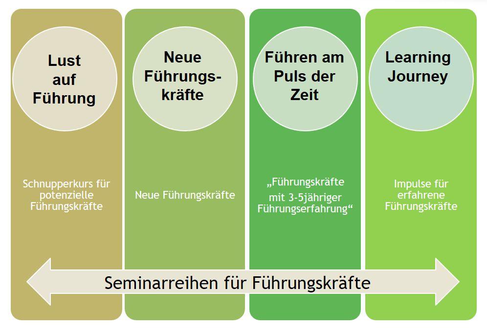 Schaubild Seminarreihe des VKJF